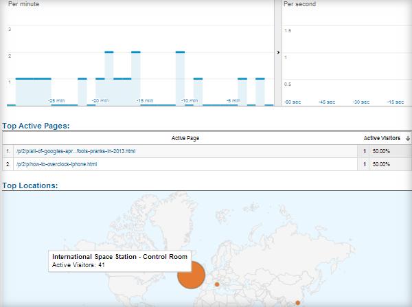 Google analytics april fools prank