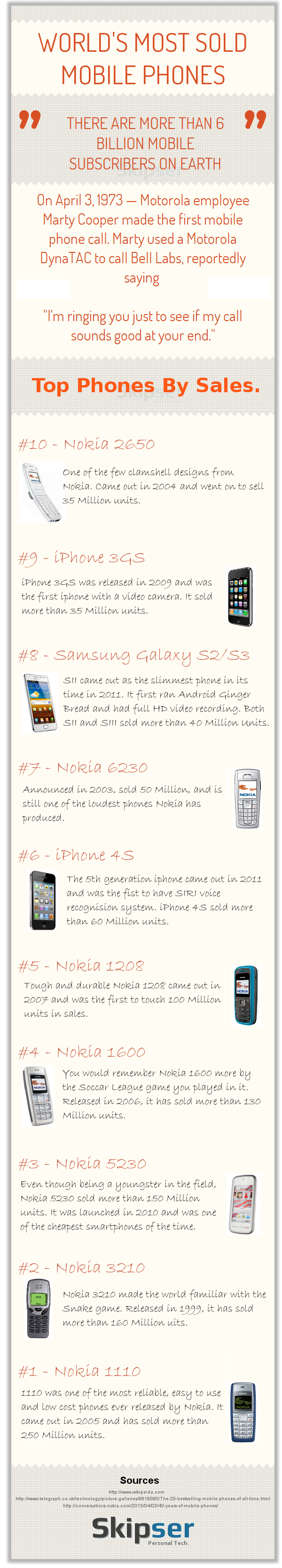 Worlds 10 most sold mobile phones.